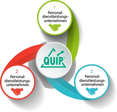 QUIP Master-Vendor-Management